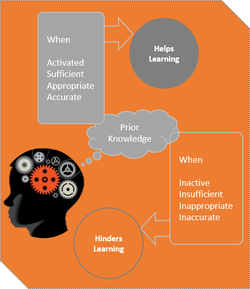 Adapted from How Learning Works by Ambrose et al.