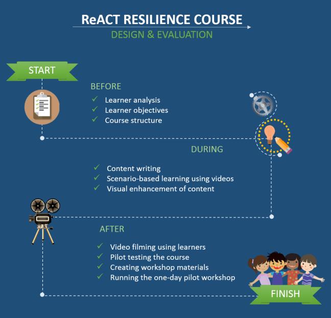 React infographic